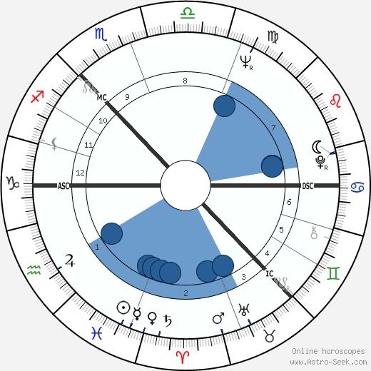 Norman Hogg wikipedia, horoscope, astrology, instagram