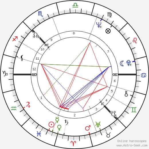 Norman Hogg день рождения гороскоп, Norman Hogg Натальная карта онлайн