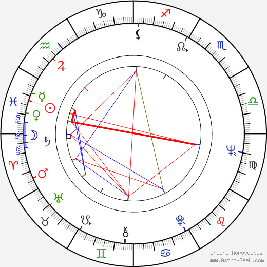 Pacho Lane birth chart, Pacho Lane astro natal horoscope, astrology