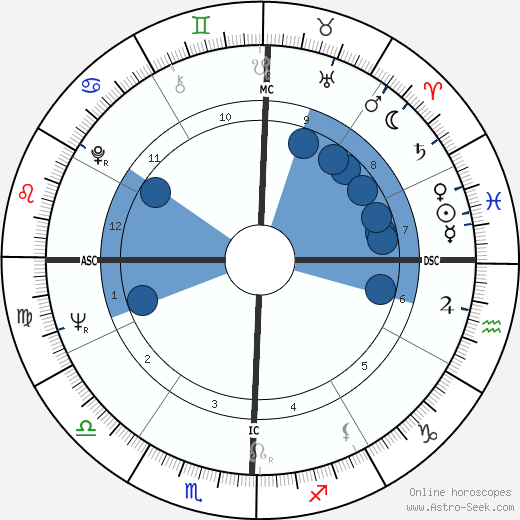 Paula Prentiss wikipedia, horoscope, astrology, instagram