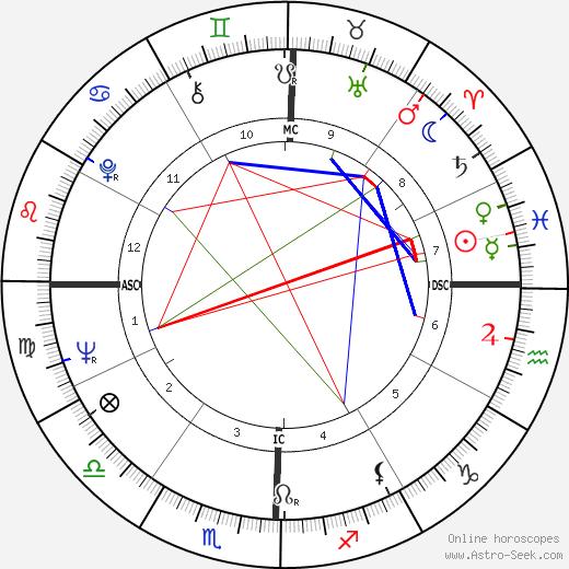 Паула Прентисс Paula Prentiss день рождения гороскоп, Paula Prentiss Натальная карта онлайн