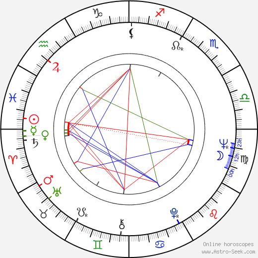 Peter Striebeck birth chart, Peter Striebeck astro natal horoscope, astrology
