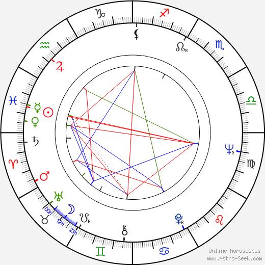 Petr Skoumal birth chart, Petr Skoumal astro natal horoscope, astrology