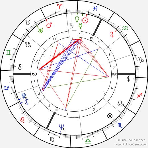 Piera Degli Esposti день рождения гороскоп, Piera Degli Esposti Натальная карта онлайн