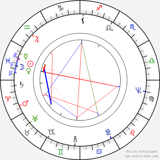 Richard Compton birth chart, Richard Compton astro natal horoscope, astrology