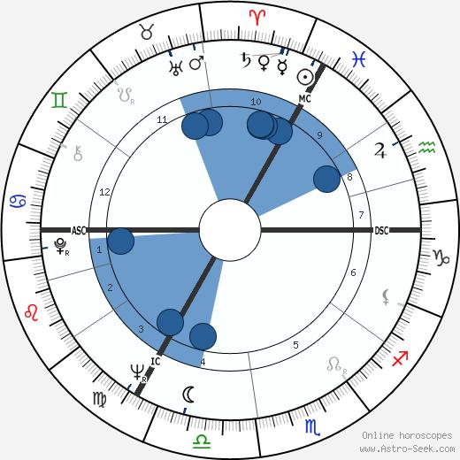 Rudolf Nureyev wikipedia, horoscope, astrology, instagram