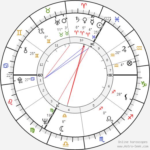 Rudolf Nureyev tema natale, biography, Biografia da Wikipedia 2019, 2020