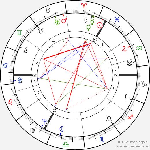 Rudolf Nureyev tema natale, oroscopo, Rudolf Nureyev oroscopi gratuiti, astrologia