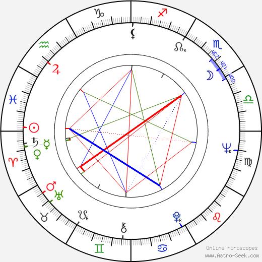 Sai Paranjape tema natale, oroscopo, Sai Paranjape oroscopi gratuiti, astrologia