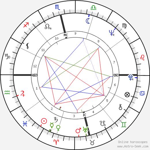 Шаши Капур Shashi Kapoor день рождения гороскоп, Shashi Kapoor Натальная карта онлайн