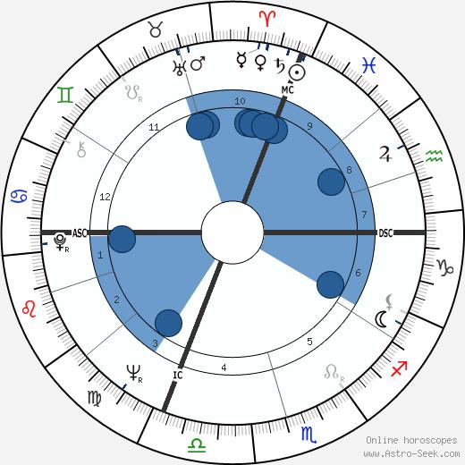 Silvano Agosti wikipedia, horoscope, astrology, instagram