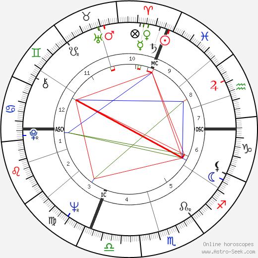 Silvano Agosti tema natale, oroscopo, Silvano Agosti oroscopi gratuiti, astrologia