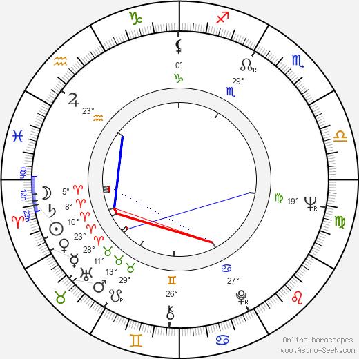 Sylvia Hoffmann birth chart, biography, wikipedia 2019, 2020