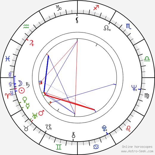 Sylvia Hoffmann astro natal birth chart, Sylvia Hoffmann horoscope, astrology