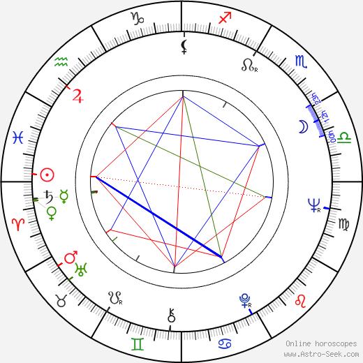 Timo Mäkinen astro natal birth chart, Timo Mäkinen horoscope, astrology