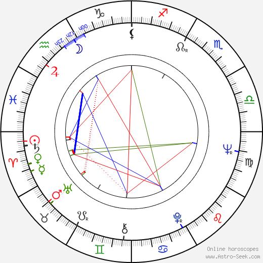 Ulla Eklund birth chart, Ulla Eklund astro natal horoscope, astrology