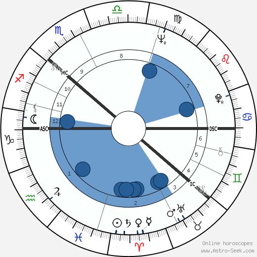 Ulrica Hydman-Vallien wikipedia, horoscope, astrology, instagram