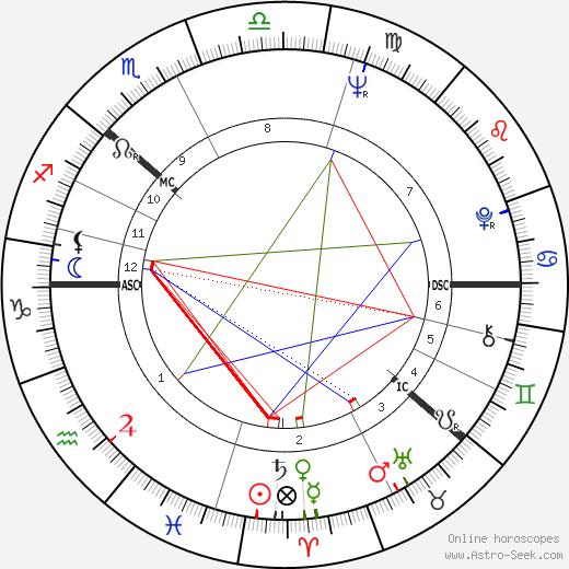 Ulrica Hydman-Vallien день рождения гороскоп, Ulrica Hydman-Vallien Натальная карта онлайн