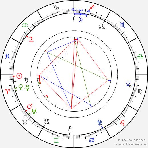 Víctor Valverde birth chart, Víctor Valverde astro natal horoscope, astrology