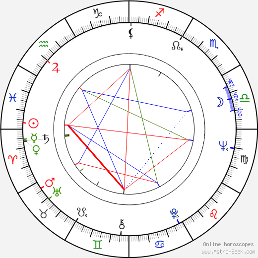 Zola Taylor birth chart, Zola Taylor astro natal horoscope, astrology