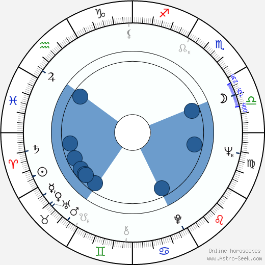 Andrej Krob wikipedia, horoscope, astrology, instagram