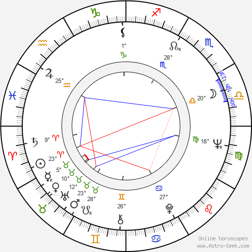 Andrej Krob birth chart, biography, wikipedia 2020, 2021