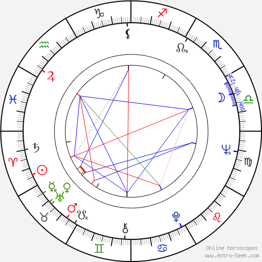 Andrej Krob astro natal birth chart, Andrej Krob horoscope, astrology