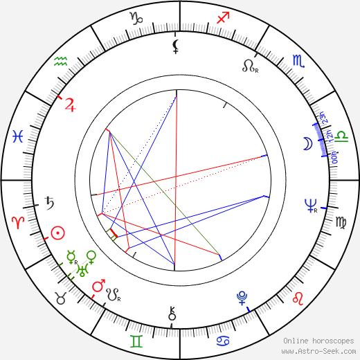 Atsuko Kaku astro natal birth chart, Atsuko Kaku horoscope, astrology