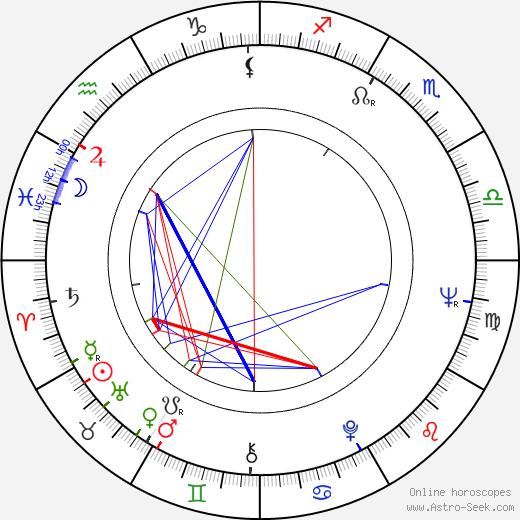 Barbara Pittman birth chart, Barbara Pittman astro natal horoscope, astrology