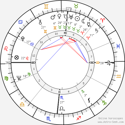 Bernie Madoff birth chart, biography, wikipedia 2020, 2021