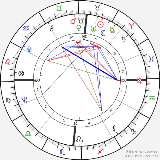 Бернард Мейдофф Bernie Madoff день рождения гороскоп, Bernie Madoff Натальная карта онлайн