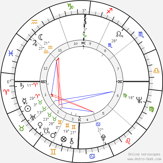 Carroll Dale birth chart, biography, wikipedia 2016, 2017