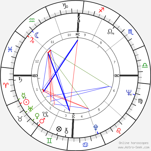 Carroll Dale horoscope, astrology, Carroll Dale astro natal birth chart
