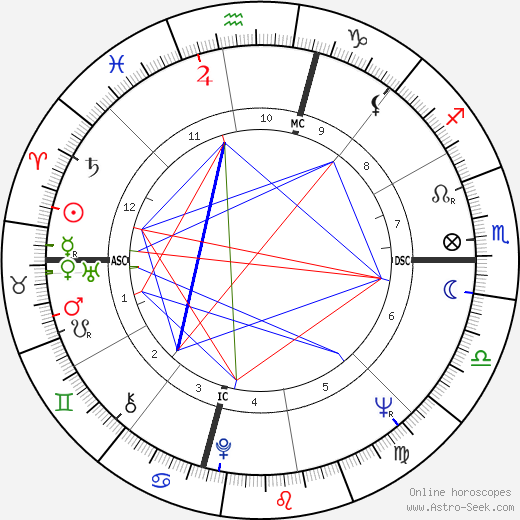 Claudia Cardinale tema natale, oroscopo, Claudia Cardinale oroscopi gratuiti, astrologia