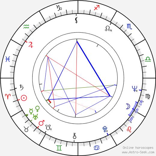 Denny Zeitlin birth chart, Denny Zeitlin astro natal horoscope, astrology