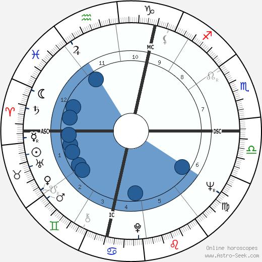 Earl Anthony wikipedia, horoscope, astrology, instagram