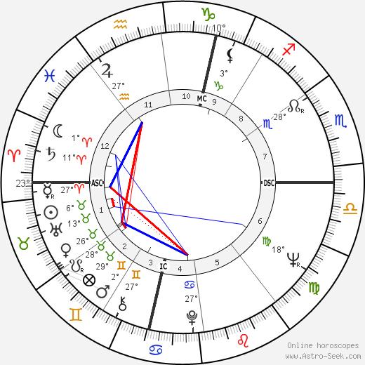Earl Anthony birth chart, biography, wikipedia 2019, 2020
