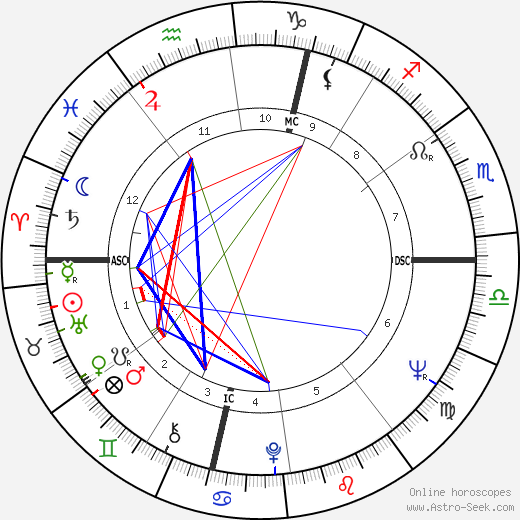 Earl Anthony birth chart, Earl Anthony astro natal horoscope, astrology
