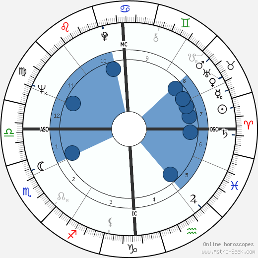 Francis Hallé horoscope, astrology, sign, zodiac, date of birth, instagram