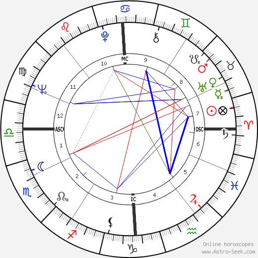 Francis Hallé tema natale, oroscopo, Francis Hallé oroscopi gratuiti, astrologia