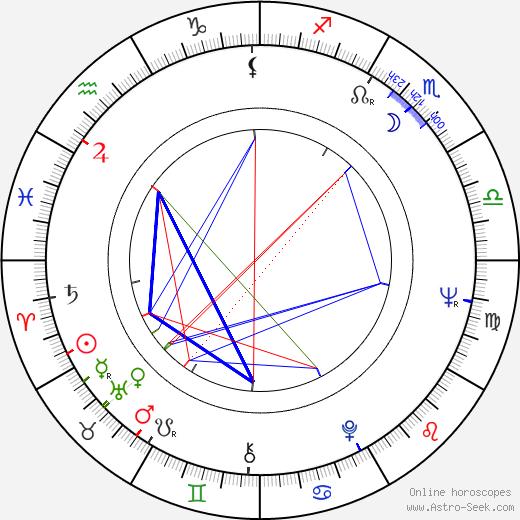 Gabriella Andreini birth chart, Gabriella Andreini astro natal horoscope, astrology