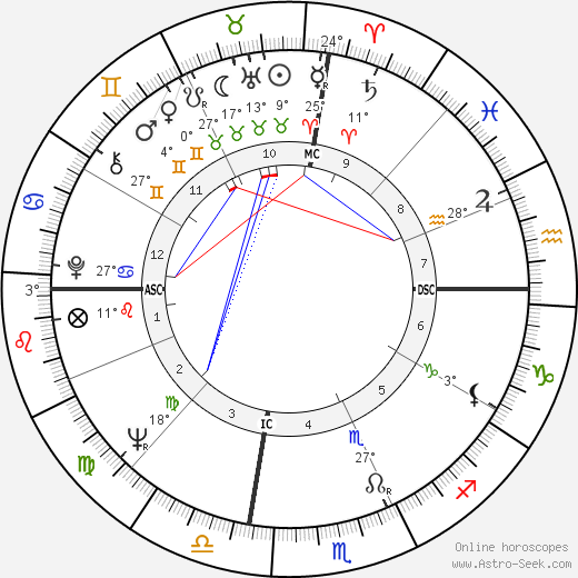 Gary Collins birth chart, biography, wikipedia 2018, 2019