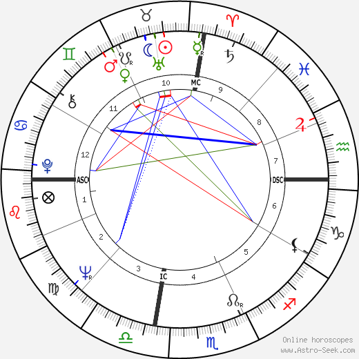 Gary Collins astro natal birth chart, Gary Collins horoscope, astrology