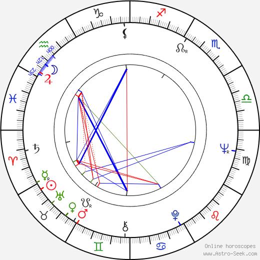 Gasan Turabov birth chart, Gasan Turabov astro natal horoscope, astrology