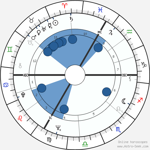 Hannes Androsch wikipedia, horoscope, astrology, instagram