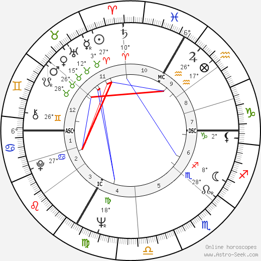 Hannes Androsch birth chart, biography, wikipedia 2018, 2019