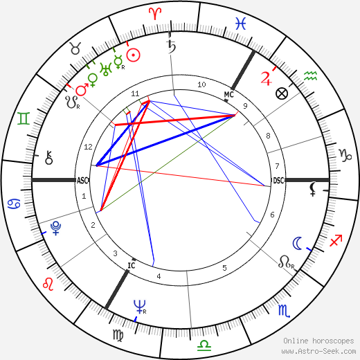 Hannes Androsch astro natal birth chart, Hannes Androsch horoscope, astrology