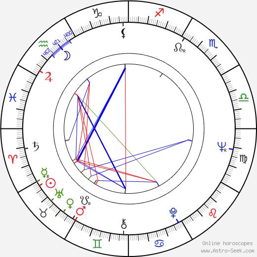 Heinz Spira tema natale, oroscopo, Heinz Spira oroscopi gratuiti, astrologia