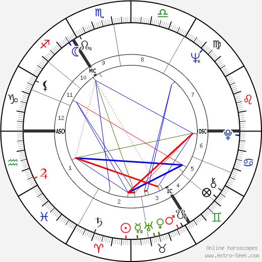 Herbert Schoeder birth chart, Herbert Schoeder astro natal horoscope, astrology