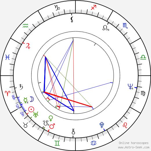 Hynek Bočan astro natal birth chart, Hynek Bočan horoscope, astrology